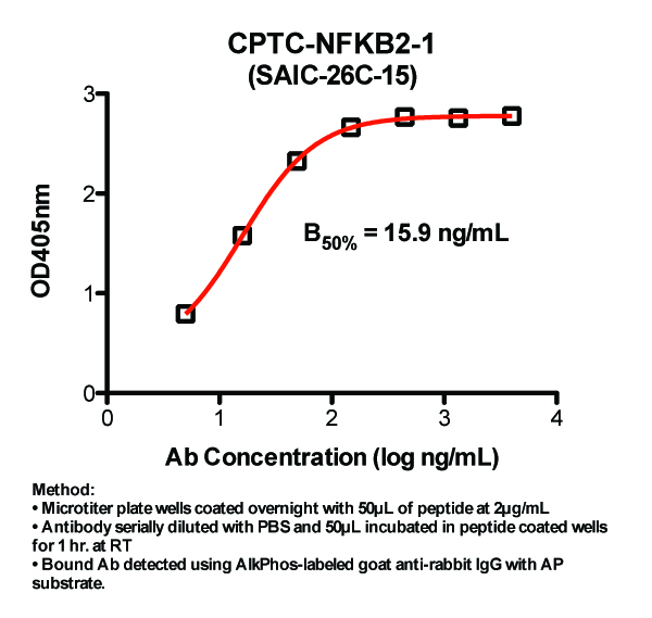 Click to enlarge image Indirect ELISA (ie, binding of Antibody to Peptide coated plate). Note: B50% represents the concentration of Ab required to generate 50% of maximum binding.