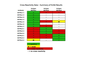 Click to enlarge image This table shows the cross reactivity by indirect ELISA with the GST group of antigens.