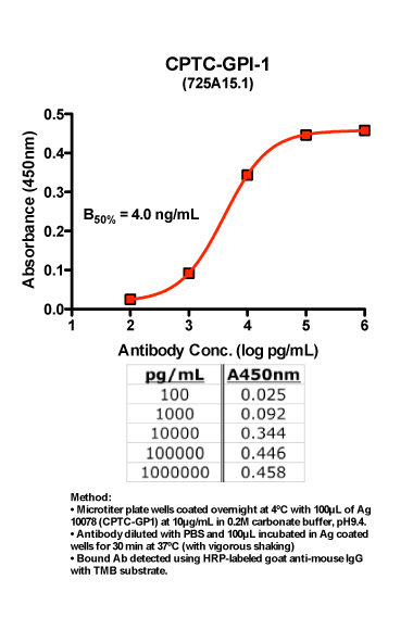 Click to enlarge image Indirect ELISA of CPTC-GPI-1