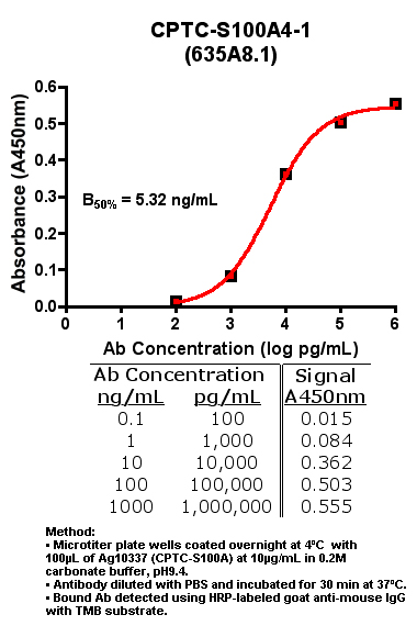 Click to enlarge image Indirect ELISA of CPTC-S100A4-1