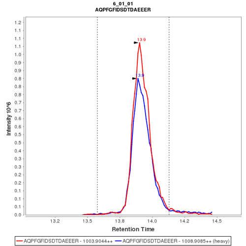 Click to enlarge image mmuno-MRM chromatogram of CPTC-MDC1-4 antibody (see CPTAC assay portal for details: https://assays.cancer.gov/CPTAC-3235)