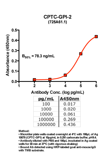 Click to enlarge image Indirect ELISA of CPTC-GPI-2