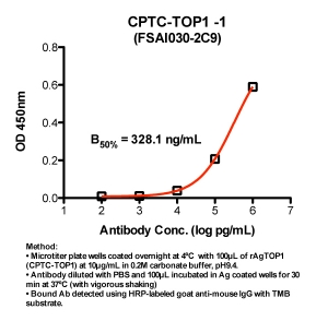 Click to enlarge image Indirect ELISA (ie, binding of Antibody to Antigen coated plate). Note: B50% represents the concentration of Ab required to generate 50% of maximum binding.