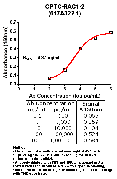 Click to enlarge image Indirect ELISA of CPTC-RAC1-2