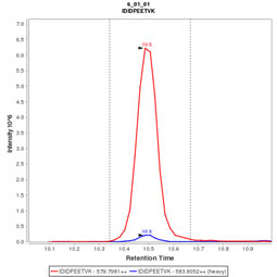 Click to enlarge image Immuno-MRM chromatogram of CPTC-RAD23B-2 antibody (see CPTAC assay portal for details: https://assays.cancer.gov/CPTAC-3248)
