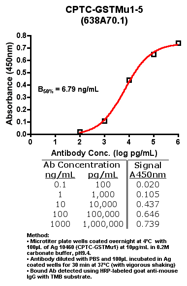 Click to enlarge image Indirect ELISA (ie, binding of Antibody to Antigen coated plate)