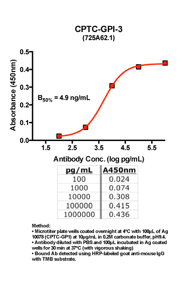 Click to enlarge image Indirect ELISA of CPTC-GPI-3