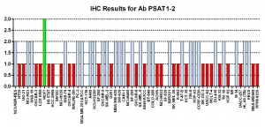 Click to enlarge image Immunohistochemistry of CPTC-PSAT1-2 for NCI60 Cell Line Array. Data scored as: