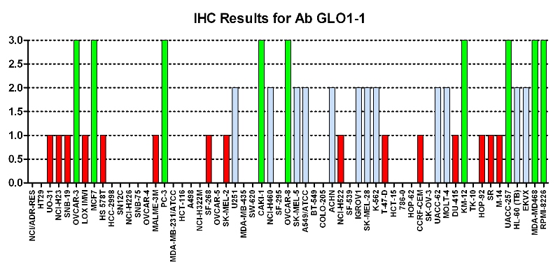 Click to enlarge image Immuno-histochemistry of CPTC-GLO1-1 for NCI60  Cell Line Array at titer Titer: 1:50