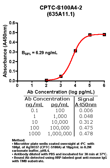 Click to enlarge image Indirect ELISA of CPTC-S100A4-2