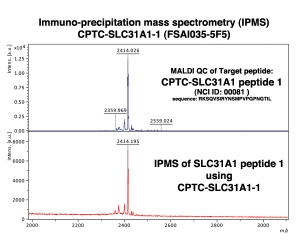 Click to enlarge image Immuno-Precipitation Mass Spectrometry using CPTC-SLC31A1-1 antibody with CPTC-SLC31A1 peptide 1 as the target antigen.