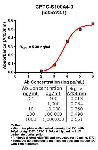Click to enlarge image Indirect ELISA of CPTC-S100A4-3